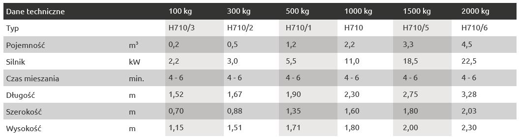 Mieszalniki poziome dane techniczne tabela