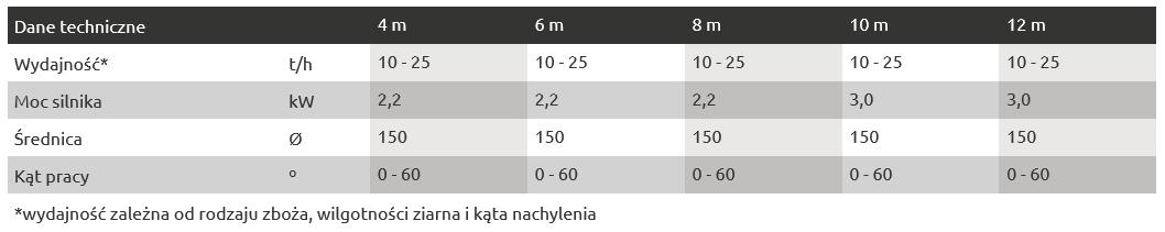 Przenośniki ślimakowe z koszem dane techniczne tabela
